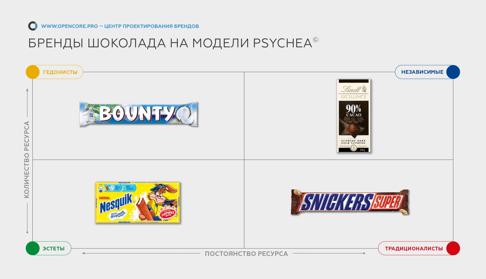 бренды шоколада по модели PSYCHEA